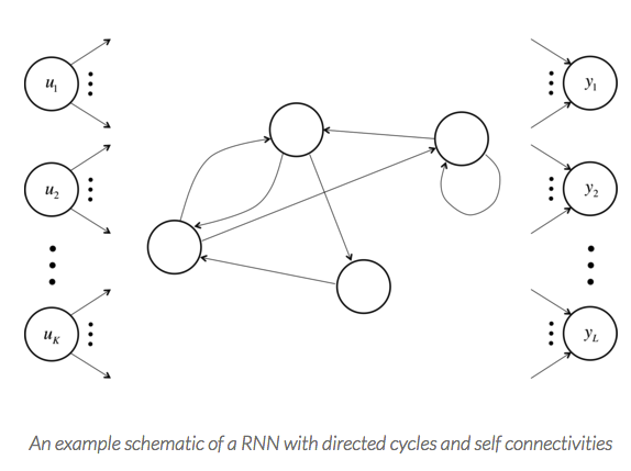 Deep Learning 02: about RNN (Recurrent Neural Networks
