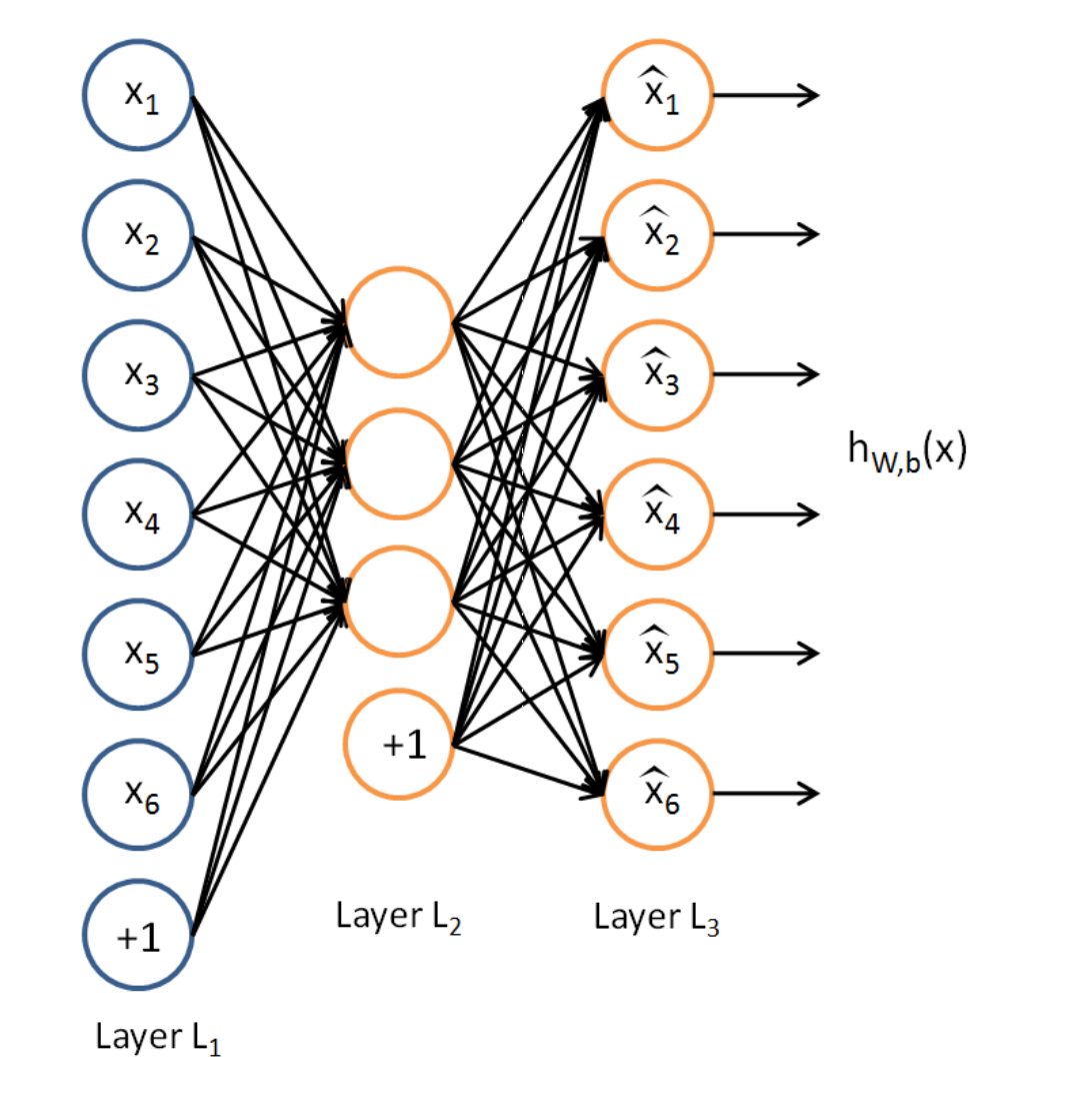Deep Learning 15: Unsupervised learning in DL? Try Autoencoder