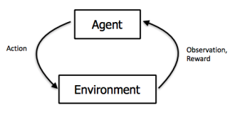 Reinforcement Learning (1): Q-Learning basics – Night Cáfe