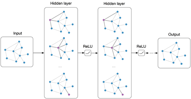 Understanding Graph Convolutional Networks – Night Cáfe