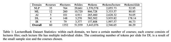 LectureBank Dataset Statistics